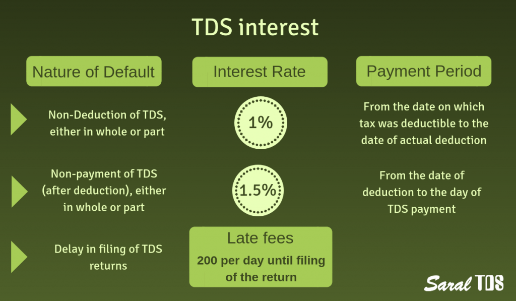 TDS interest and penalty