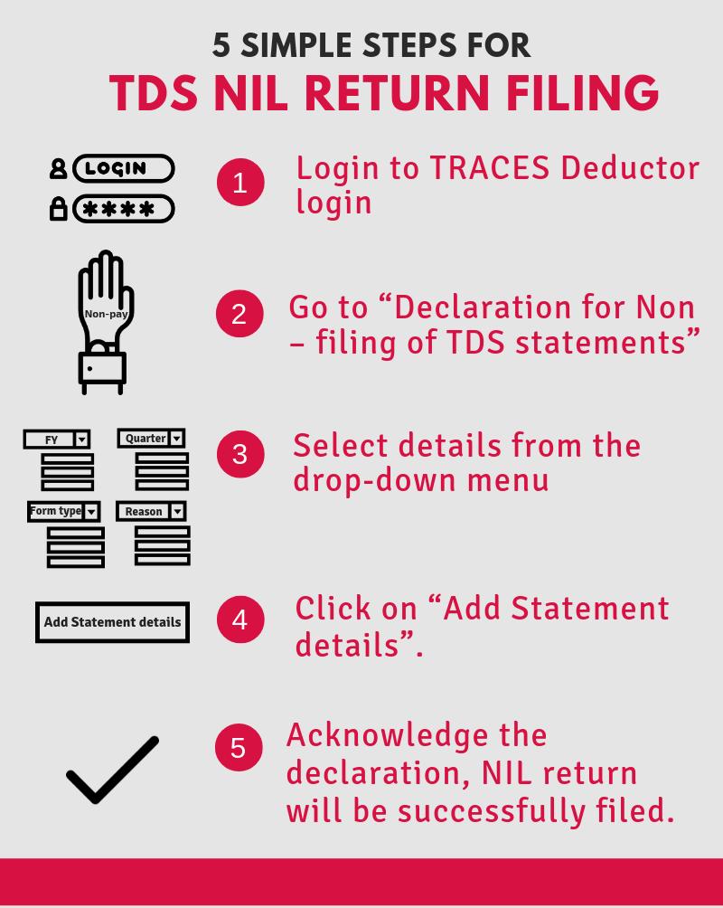 Nil Return filing of TDS - TRACES