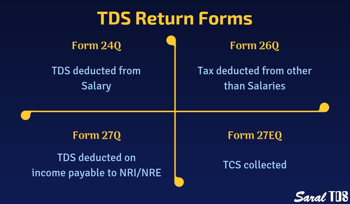 TDS return forms